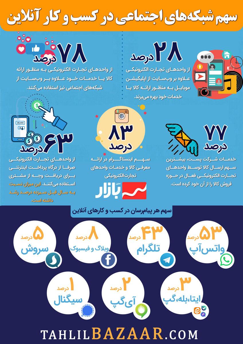 سهم شبکههای اجتماعی در کسب و کار آنلاین