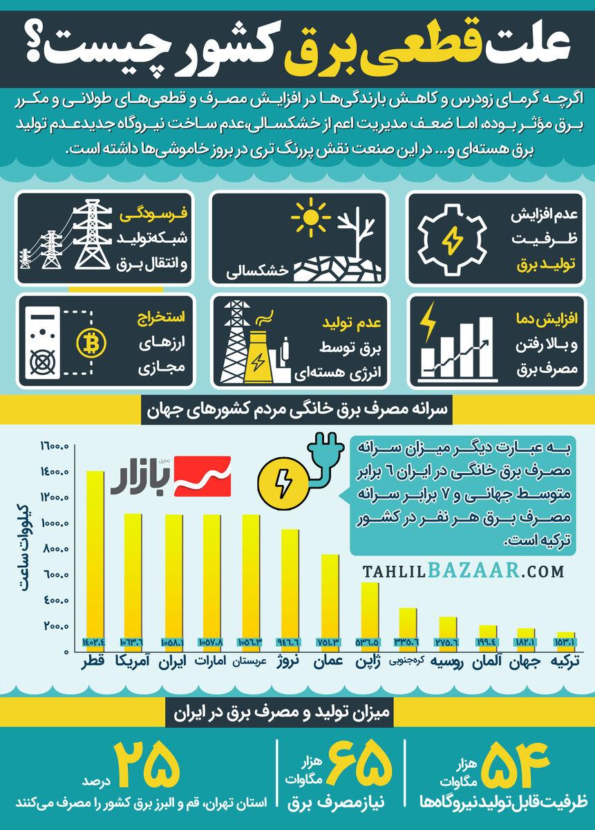 علت قطعی برق کشور چیست؟