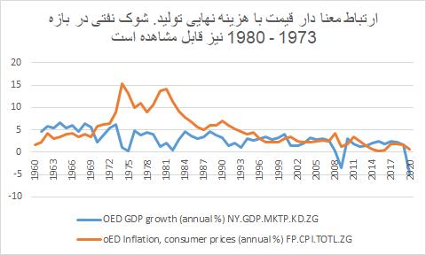 وقتی منحنی های اقتصاد خرد هم اشتباه می کنند!+ نمودار