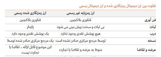 ایران پنجمین استخراجکننده ارزرمز در جهان| استخراج بیشتر آمریکا و مبارزه چینی در کارزار ارز رمز