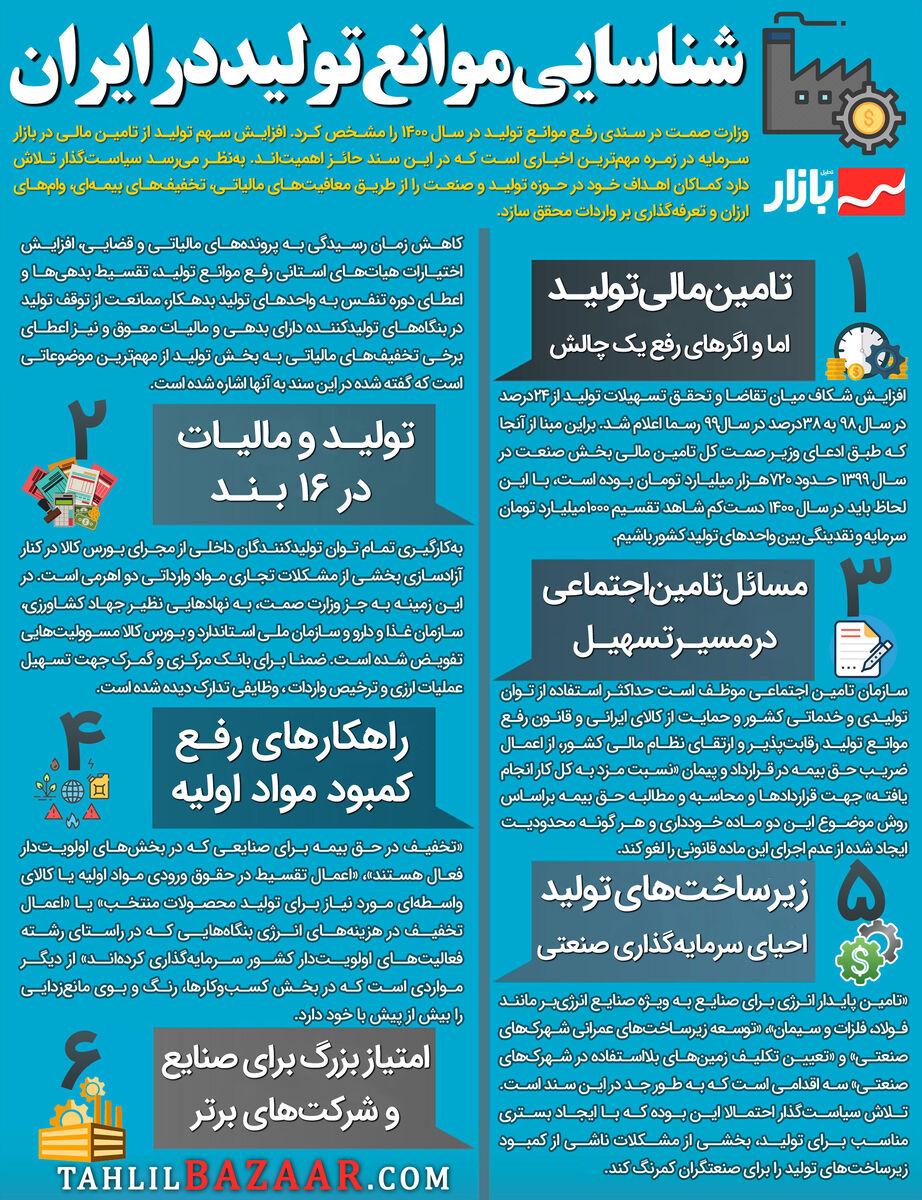 شناسایی موانع تولید در ایران