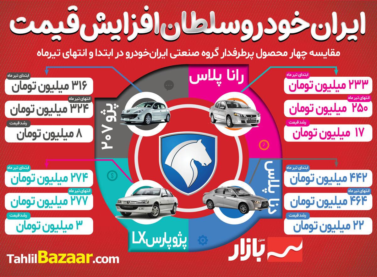 ایران خودرو سلطان