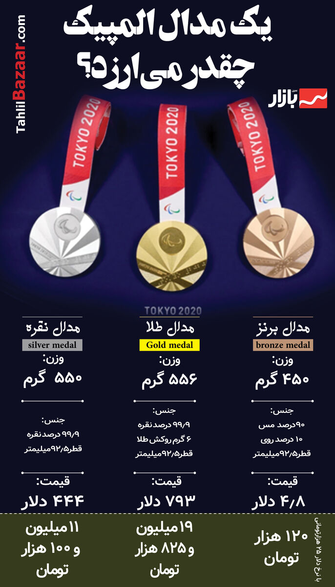 یک مدال المپیک چقدر میارزد؟