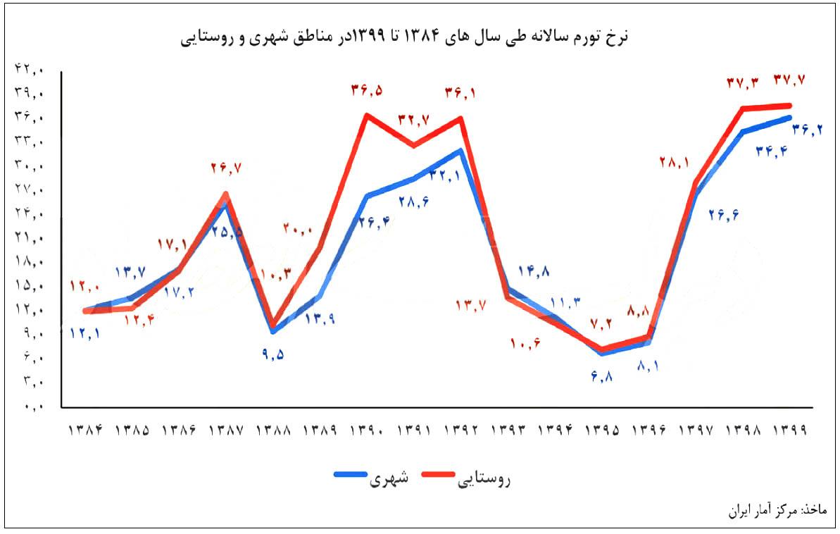 لزوم تدوین سیاستهای ضد تورمی  فراز و فرود ۱۵ ساله نرخ تورم ایران