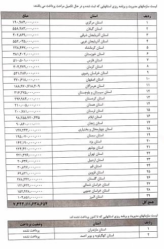 پرداخت پاداش بازنشستگان سال ۹۹ در ۲۹ استان
