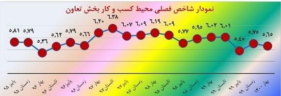 نتایج پایش ملی محیط کسب و کار بخش تعاون در بهار ۱۴۰۰