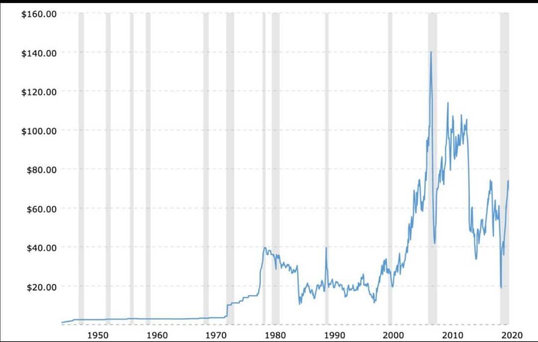 قیمت نفت  ۲۰۲۱در معادل سال  ۲۰۰۵ شد |  ۲۰۰۸ و ۲۰۲۰ سال های فراموش نشدنی طلای سیاه