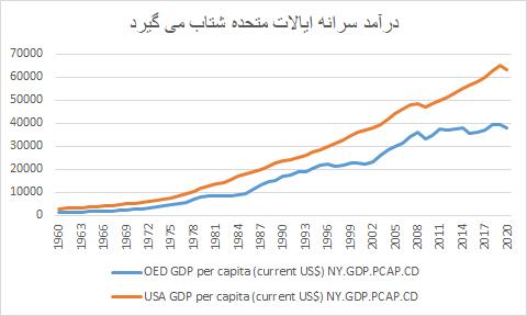 ردگیری سیاست گذاری کلان اقتصاد ایالات متحده از سال 2000