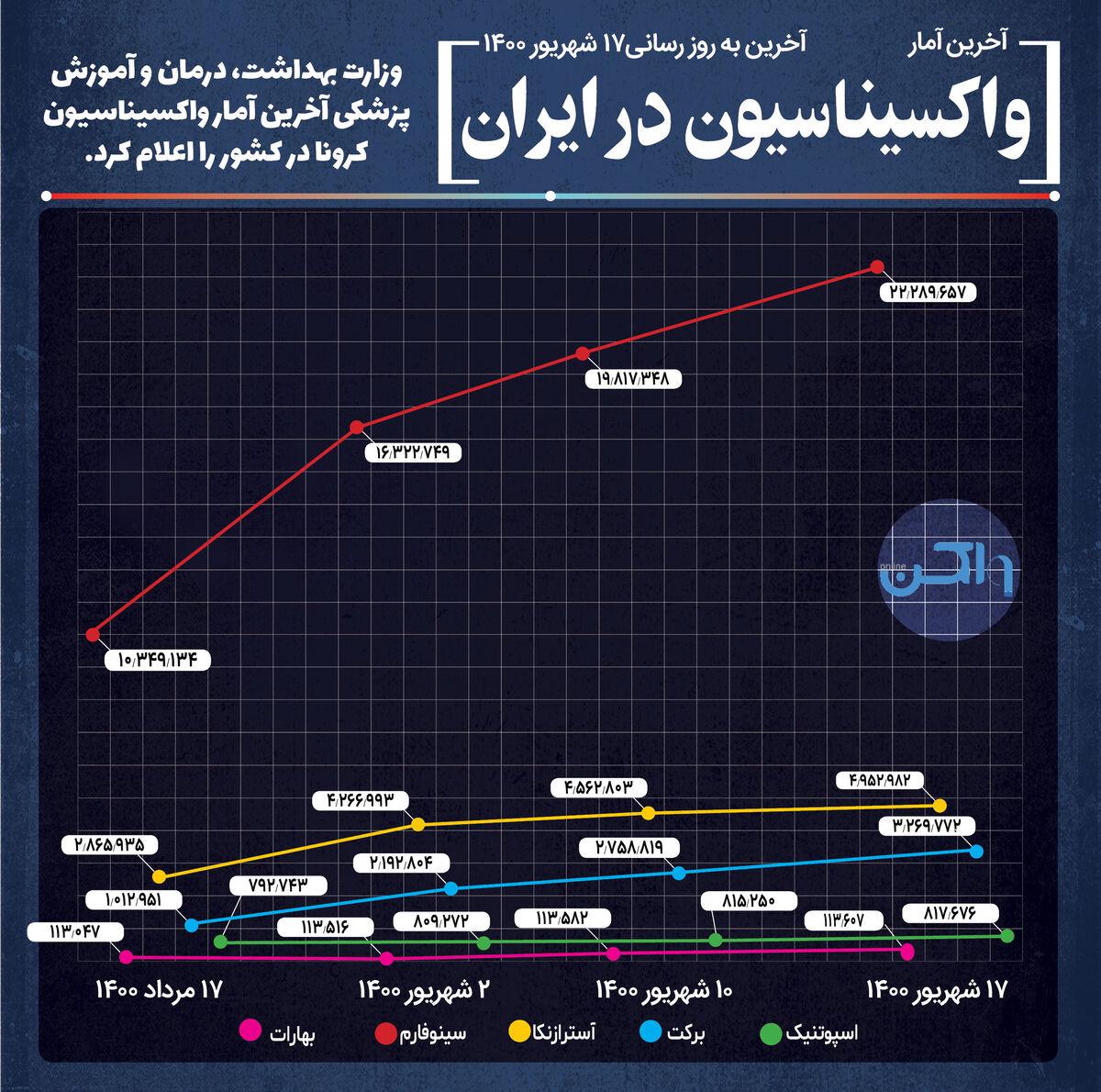 واکسیناسیون در ایران