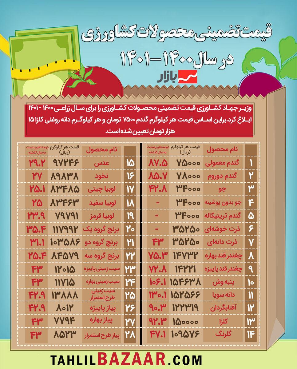 قیمت تضمینی محصولات کشاورزی در سال1400-1401