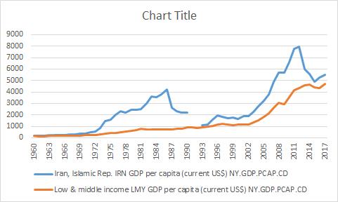 یک سوال و دو پاسخ: علت عدم همخوانی درآمد سرانه و نرخ بیکاری؟