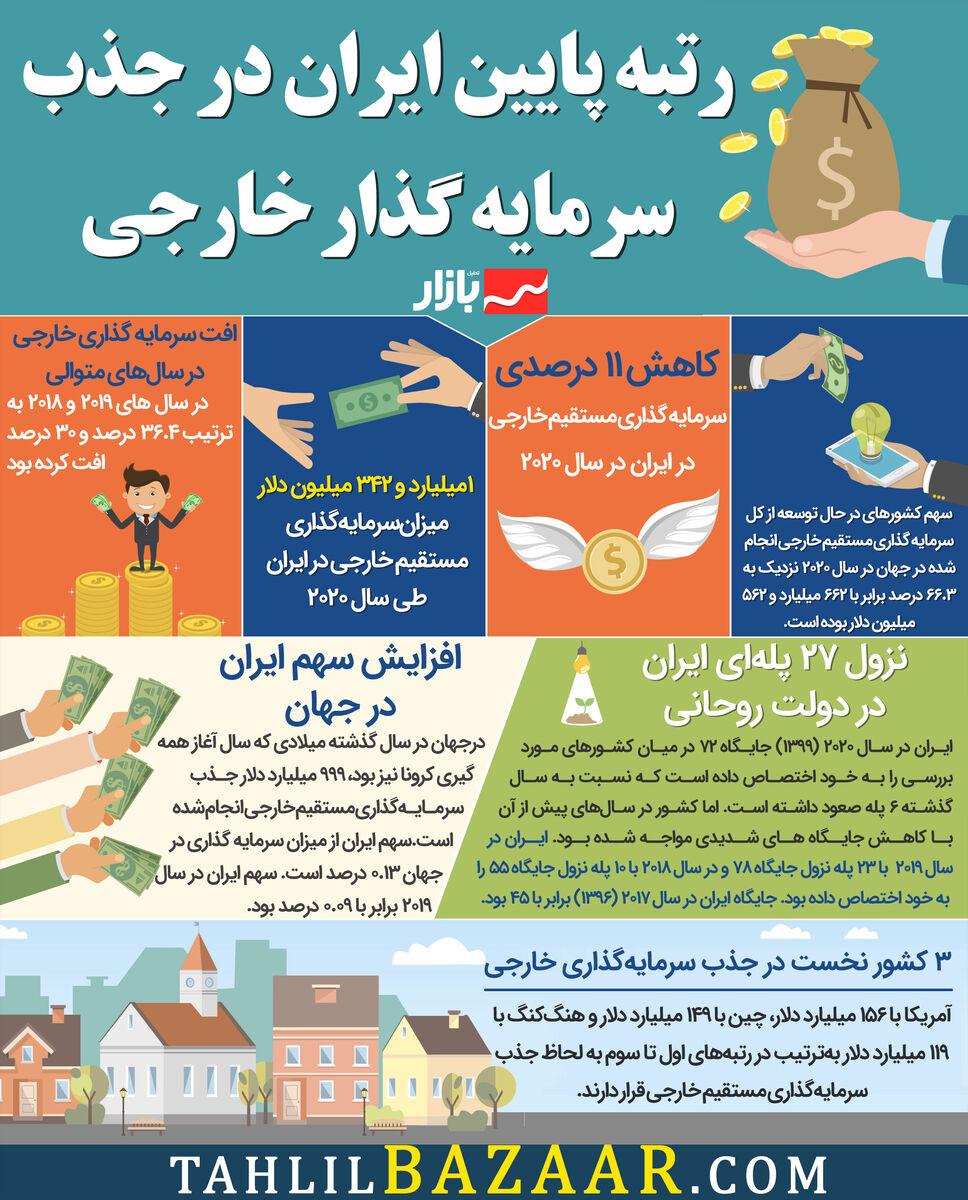 رتبه پایین ایران در جذب سرمایه گذار خارجی