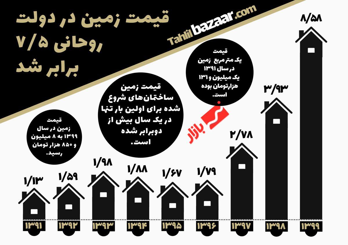 قیمت زمین در دولت روحانی۷/۵ برابر شد