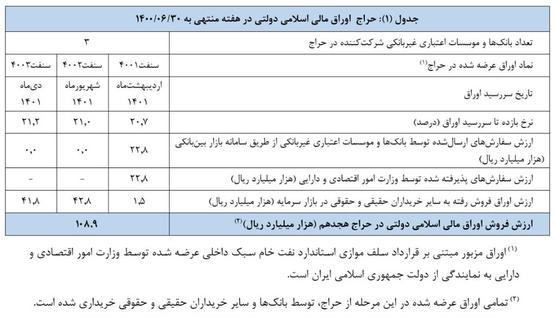 اعلام نتیجه هجدهمین حراج اوراق مالی اسلامی دولتی و برگزاری حراج جدید