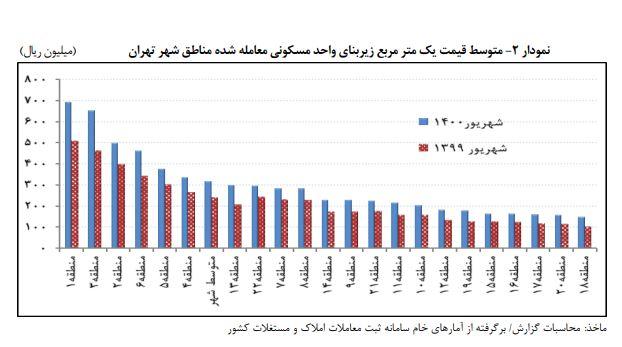 ارزانترین و گرانترین مناطق تهران برای خرید مسکن در شهریور ماه