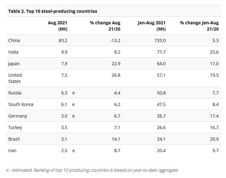 رشد ۹.۷ درصدی تولید فولاد خام ایران