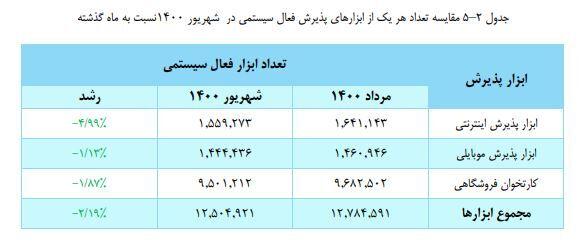 ثبت ۳.۴ میلیارد تراکنش بانکی در شهریور