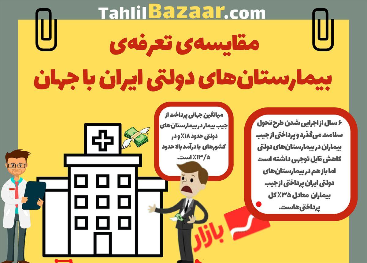 مقایسه تعرفه بیمارستان های دولتی ایران با جهان