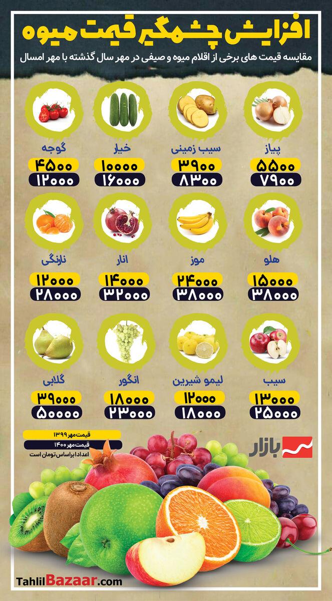 افزایش چشمگیر قیمت میوه