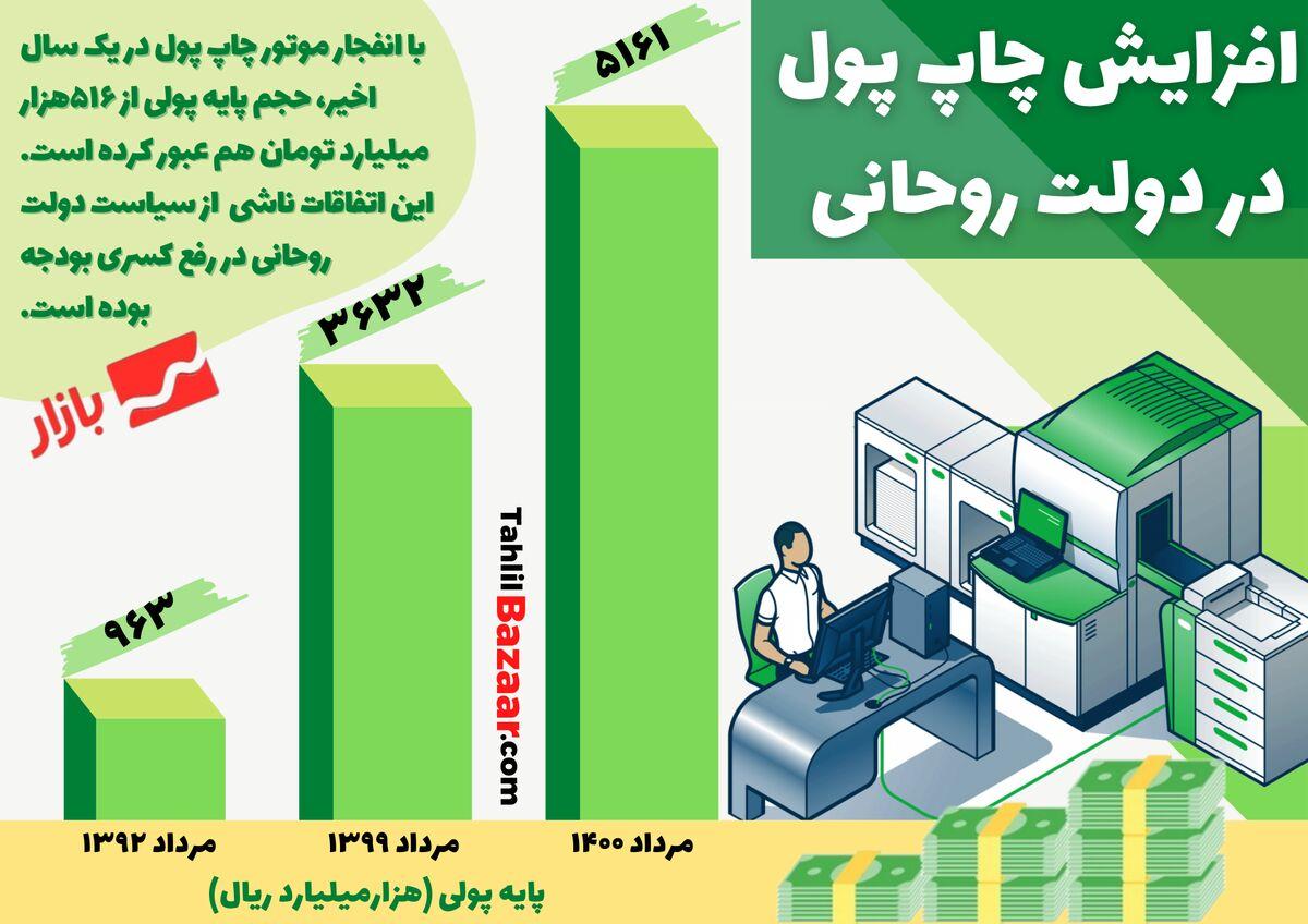 افزایش چاپ پول در دولت روحانی