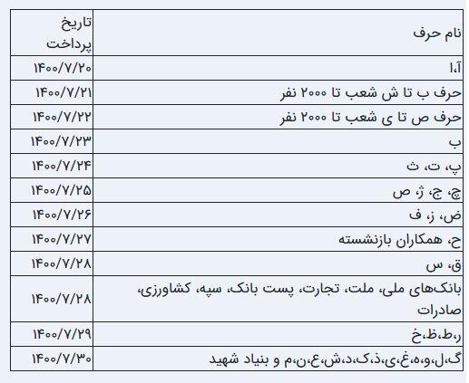 زمان پرداخت حقوق مهر ماه بازنشستگان تامین اجتماعی اعلام شد